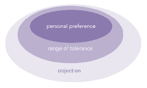 Diagram of preference within tolerence