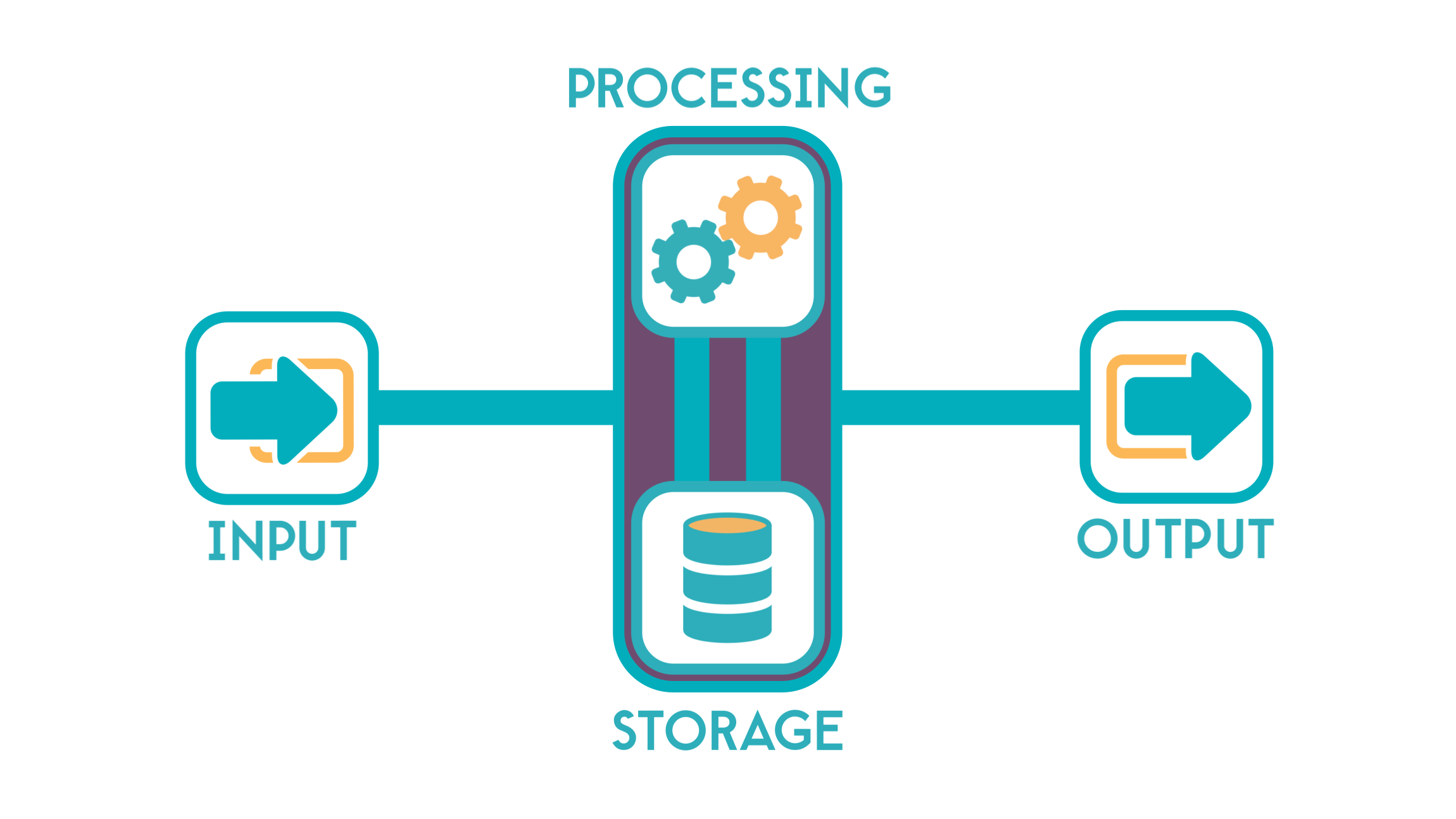 input output process from: IAGON: The Best Cloud Storage Service Ever.—Steemkr