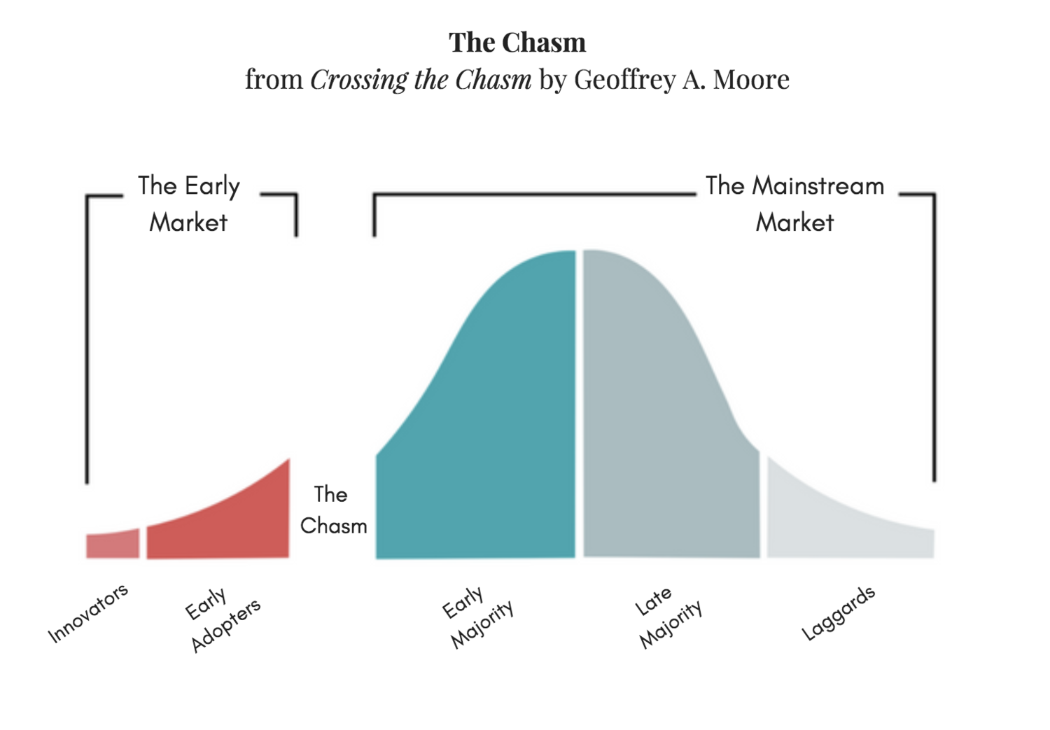 5 product marketing tips to help your startup cross the chasm