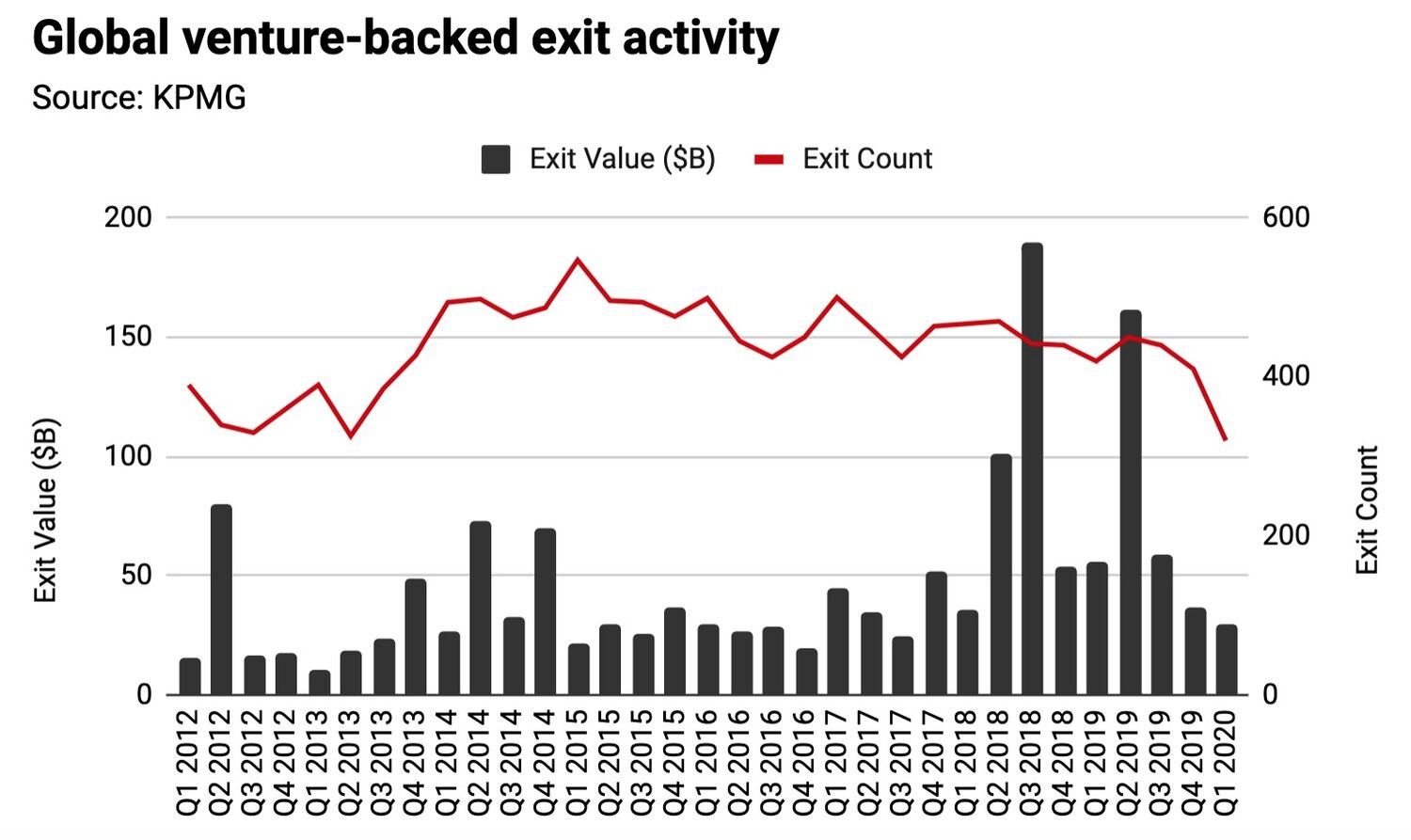 Global Venture-backed exit activity—source: KPMG