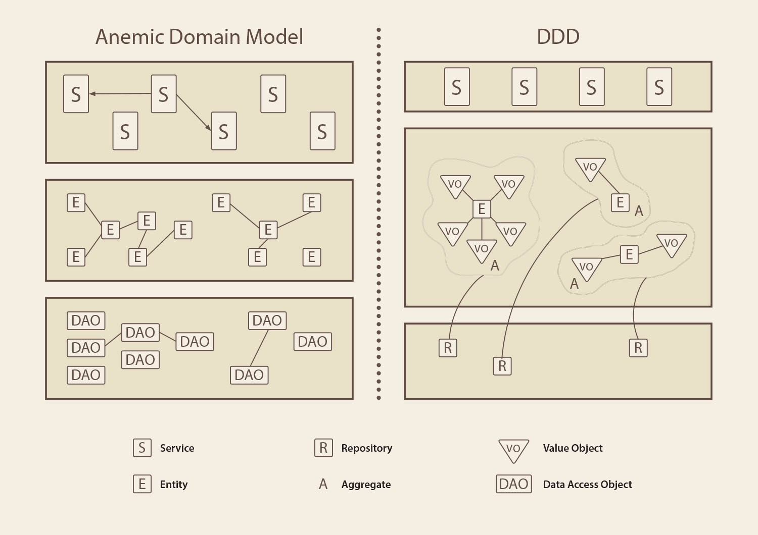 Domain-Driven Design vs  anemic model  How do they differ?
