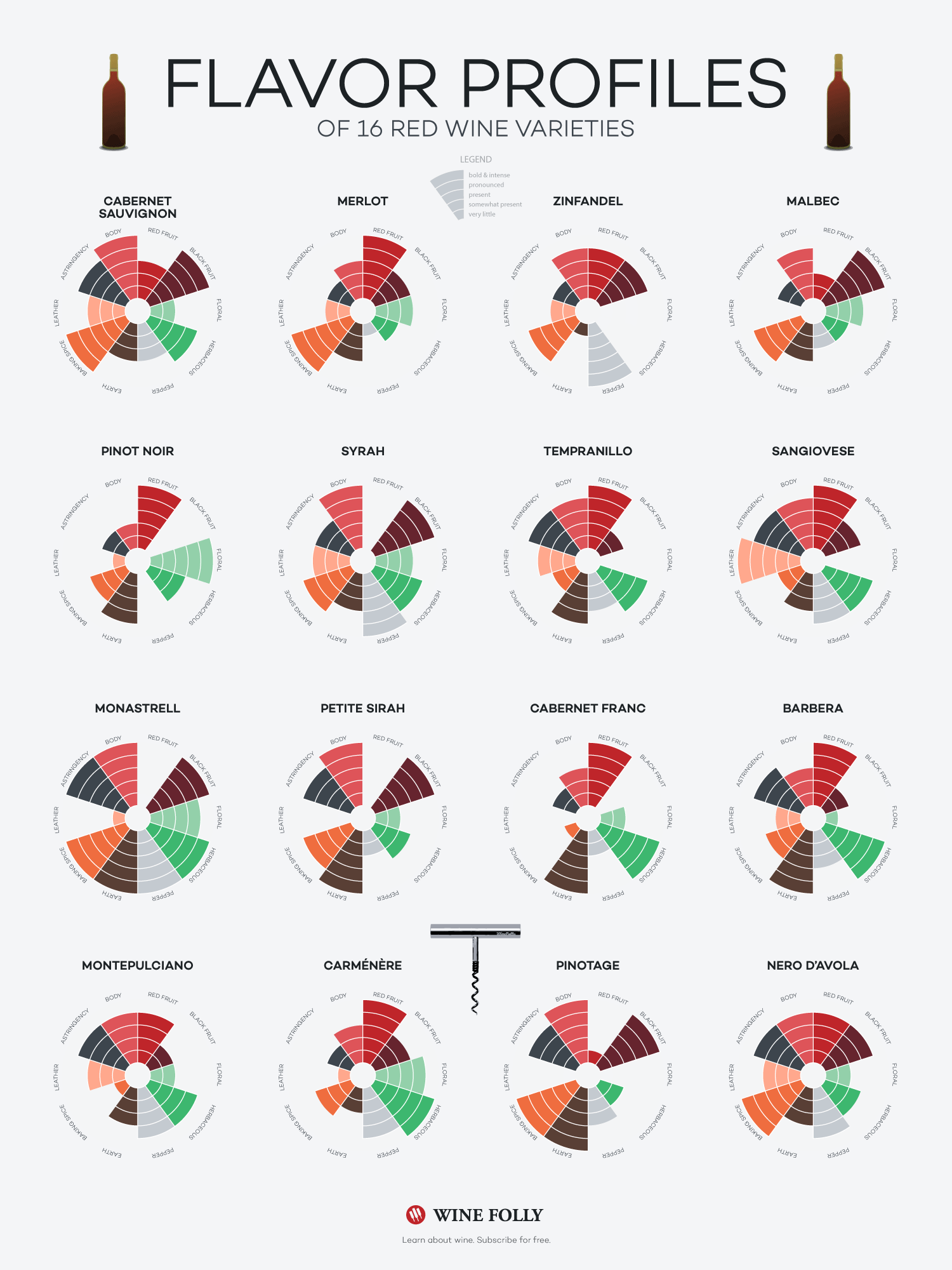 Flavor Profiles Of Red Wines Infographic By Ks Loves Wine Wine Folly Medium