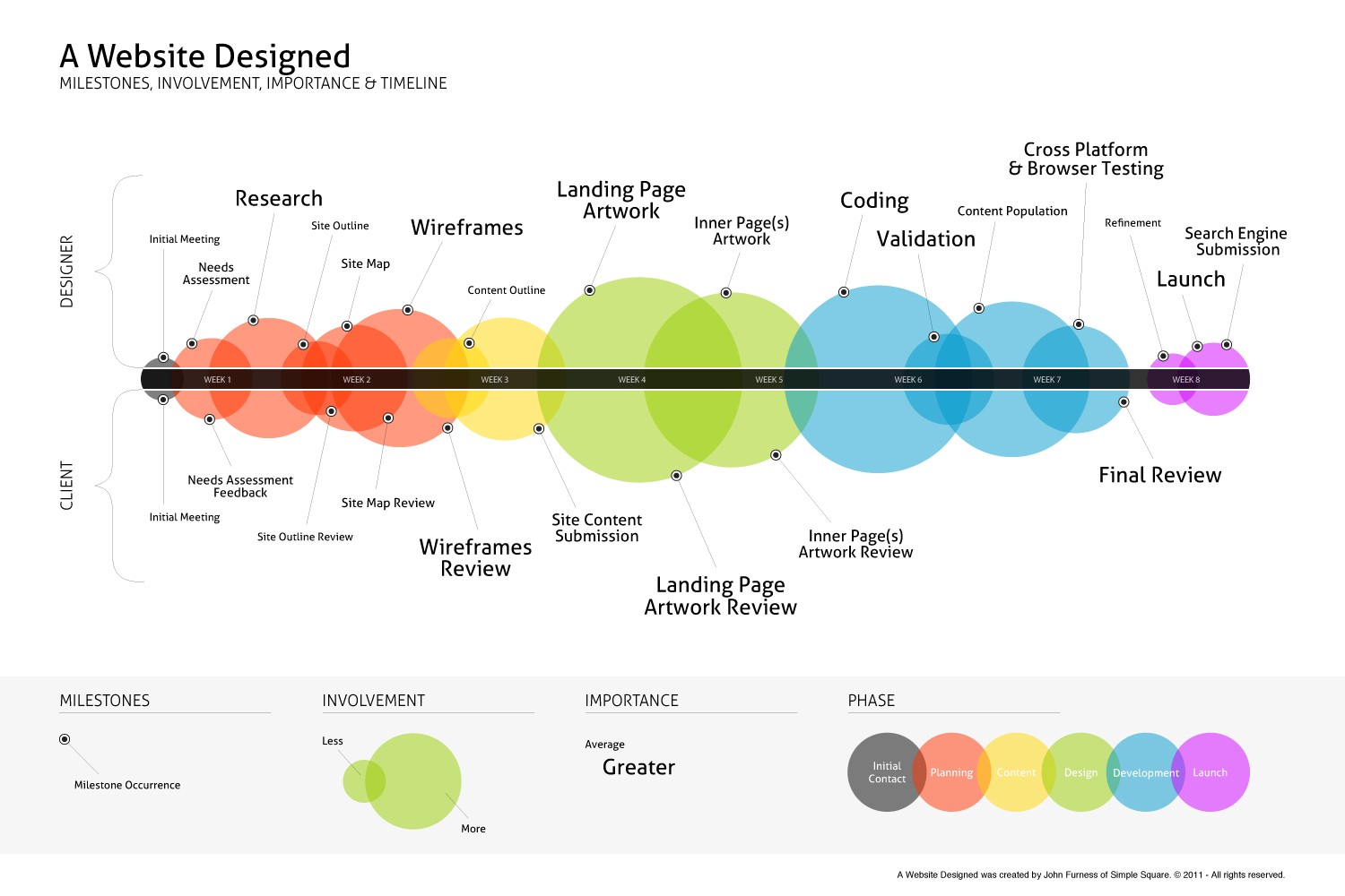 Introduction To The Process Of Web Design By Loop Social Admin Medium