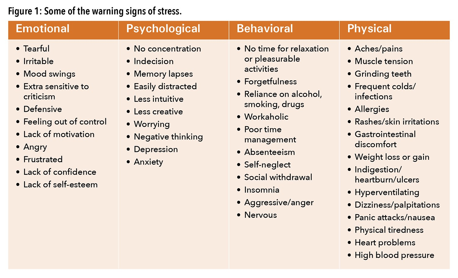A chart with the emotional, psychological, behavioral, and physical warning signs of stress.