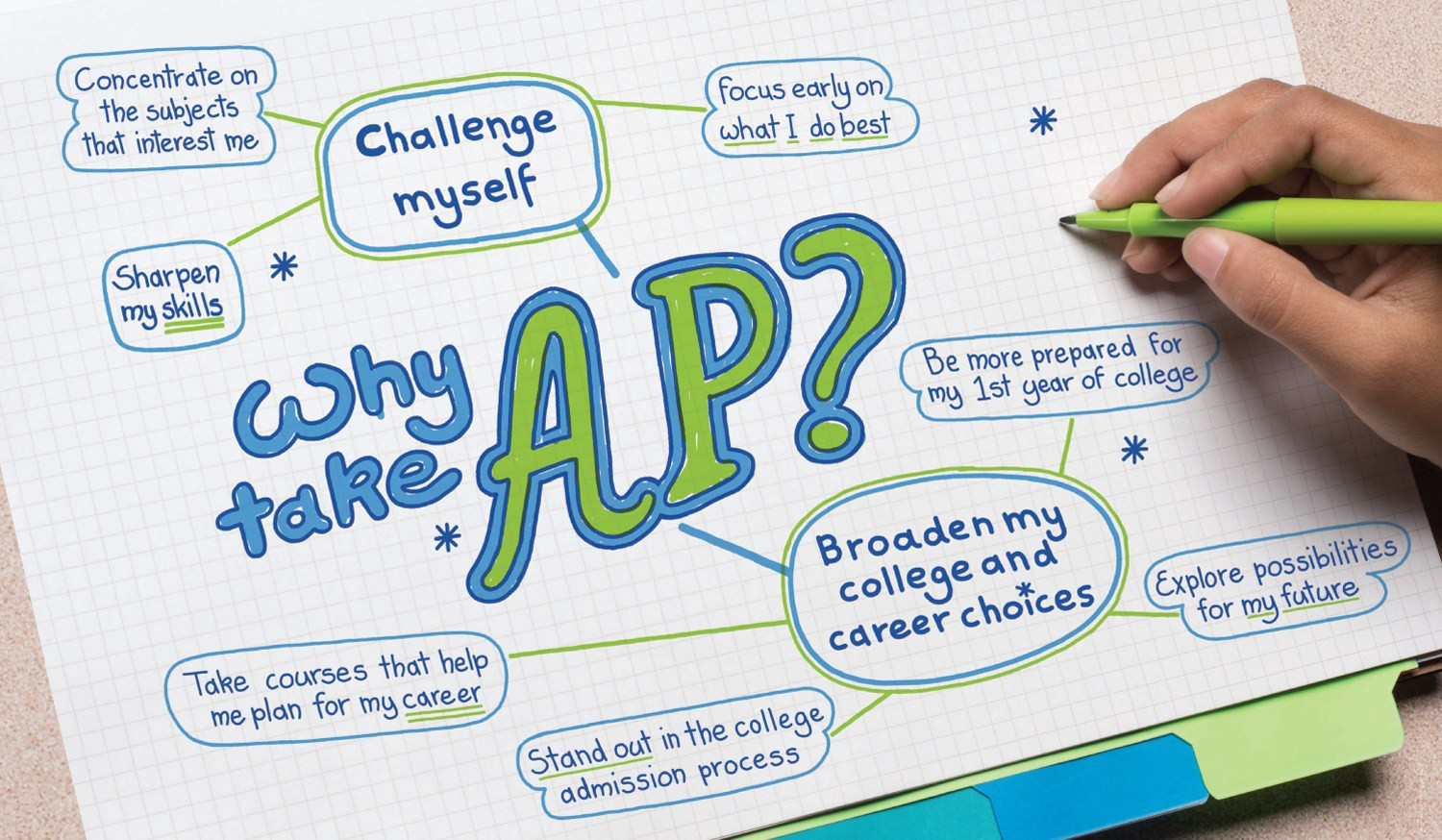 Why Students Should Take AP Courses - KudosWall