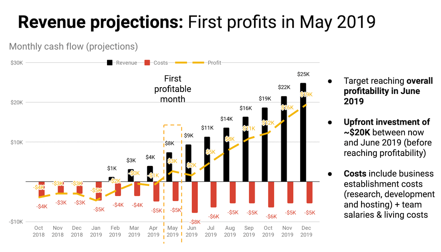 Revenue projections for our blog and website, based on traffic forecasting