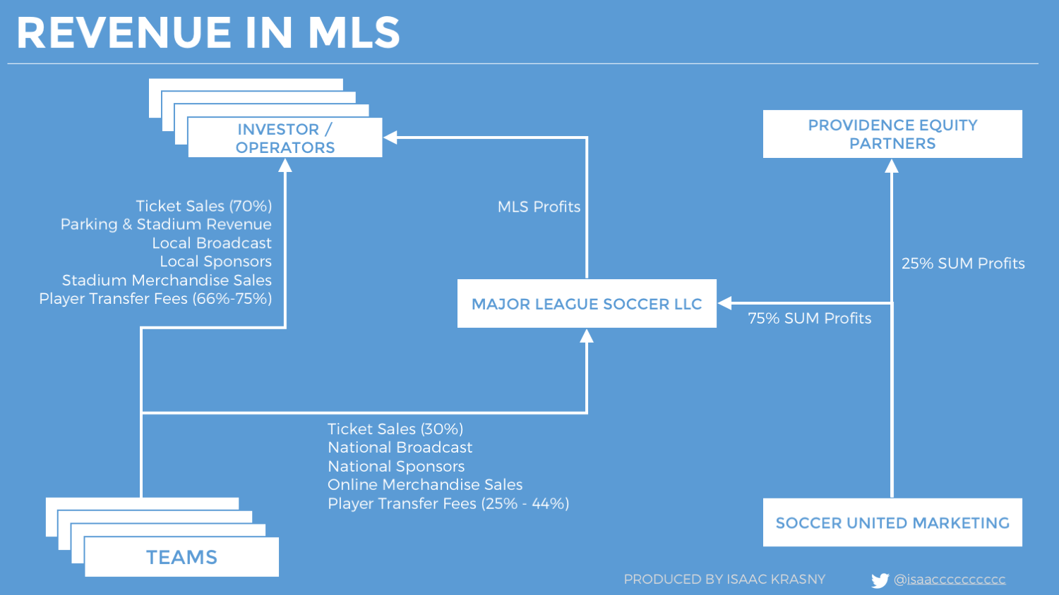 Unpacking the Major League Soccer Business Model - Isaac