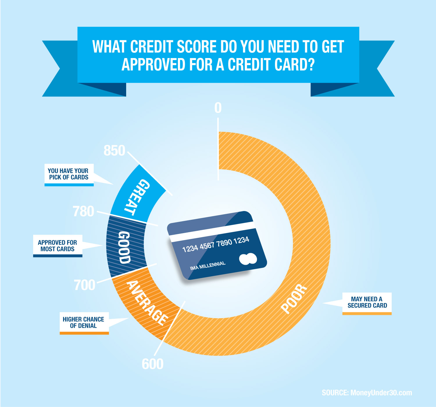 Credit Cards For Credit Score Under 600 >> Credit Scores Rule Access To Finance Geoff Charles Medium