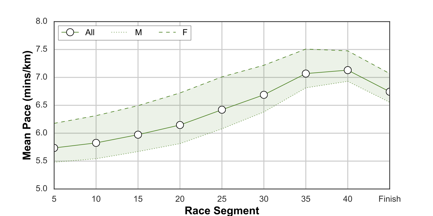 Perfect Pacing at the London Marathon - Running with Data
