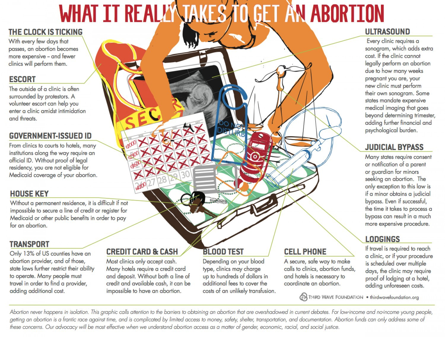 The Cost of Things: Funding an Abortion - The Billfold - Medium