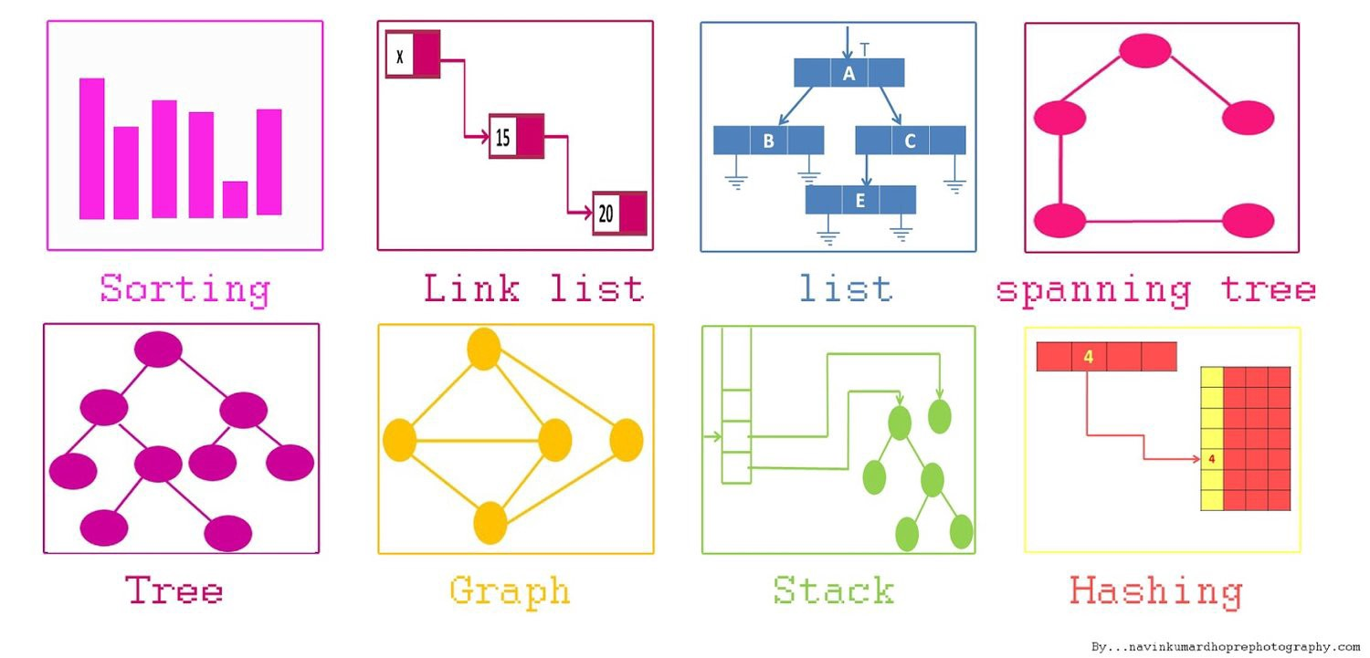 How to improve your data structures, algorithms, and problem