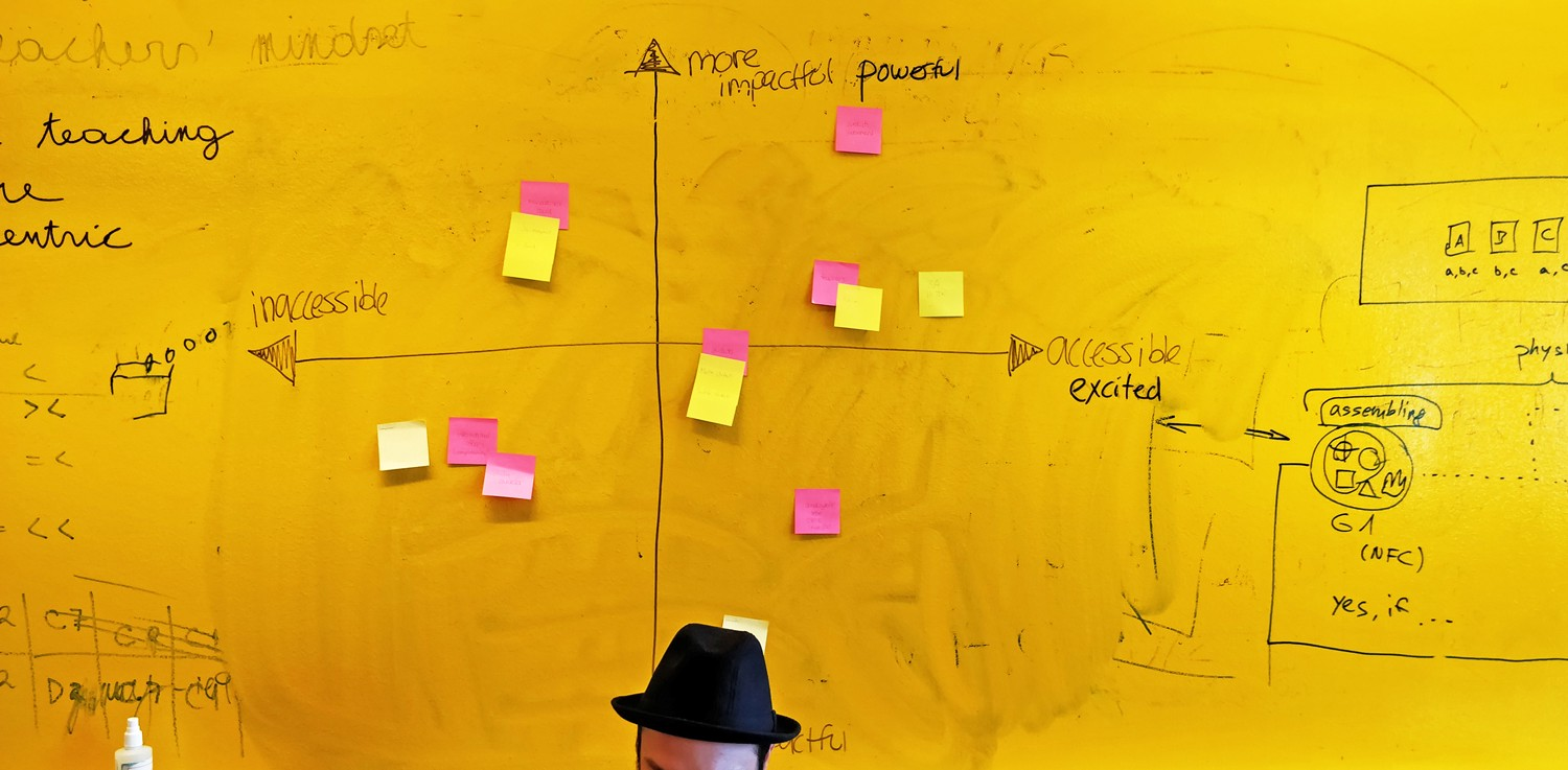 Man in fedora in front of a dry erase wall. Two axes are drawn, covered in post its, showing impact vs accessibility.