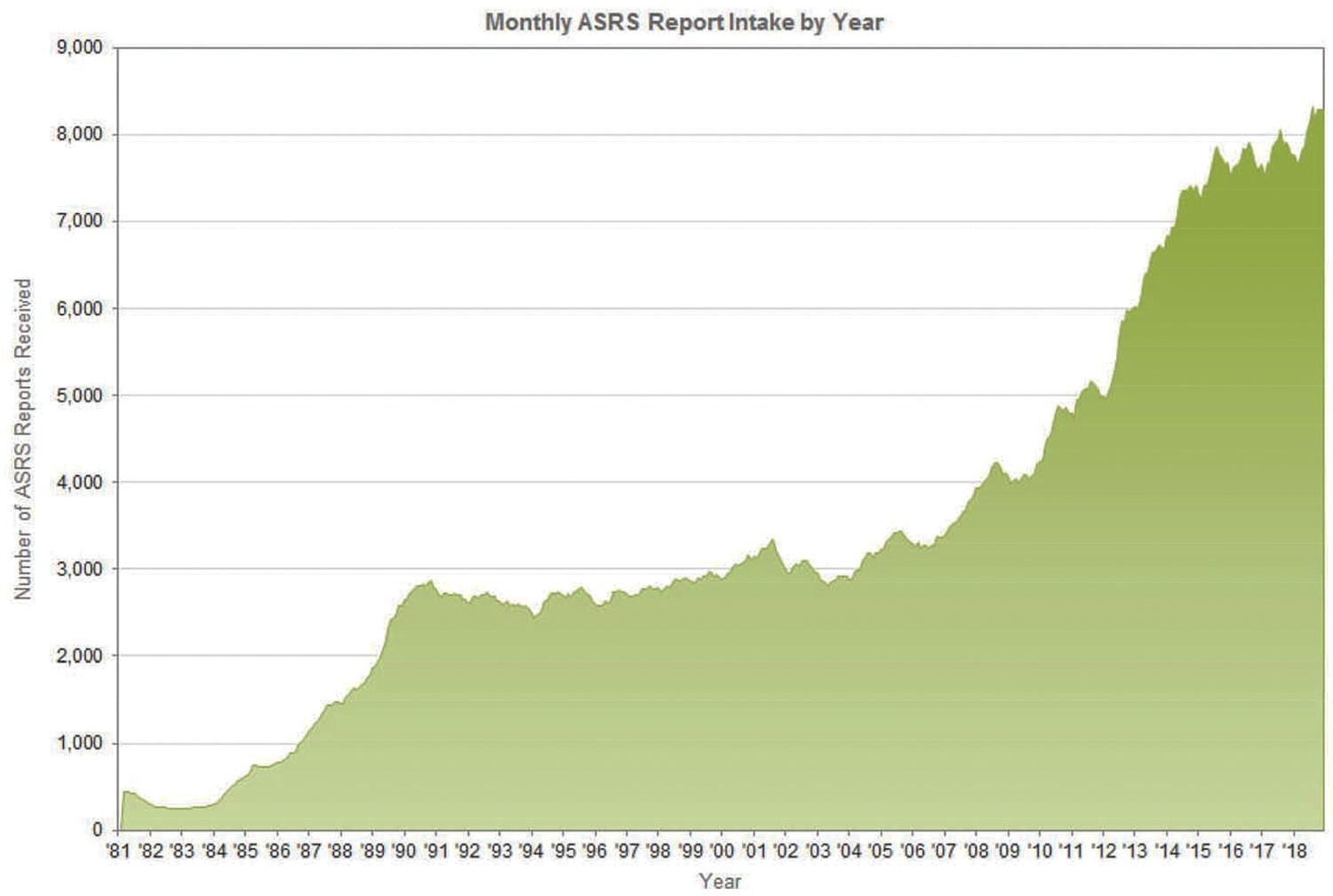 Chart—Monthly ASRS Reports Intake By Year
