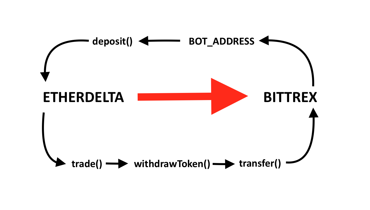 How to make your own trading bot - codeburst