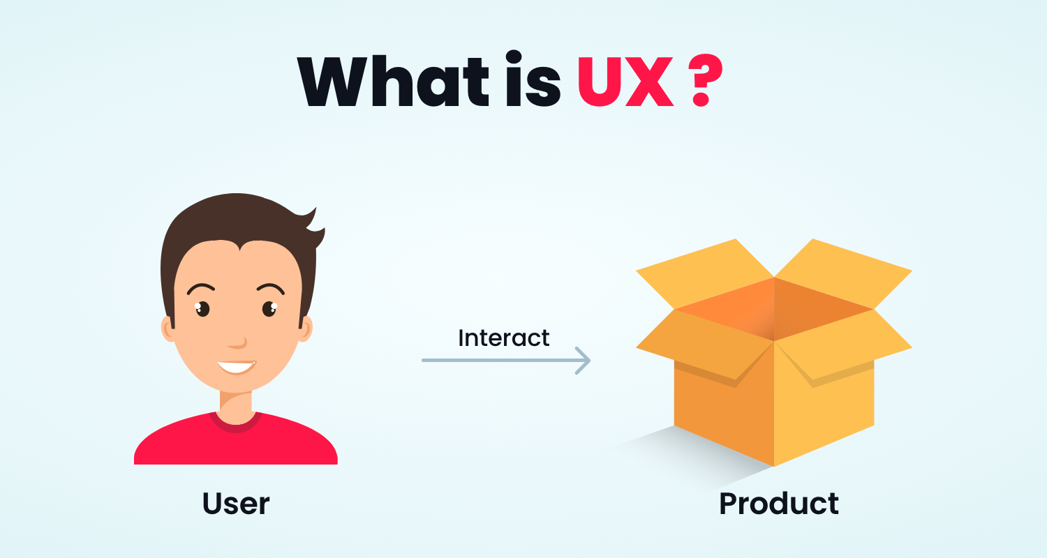 What is UX? Example : User + Interact + Product : DesignXP