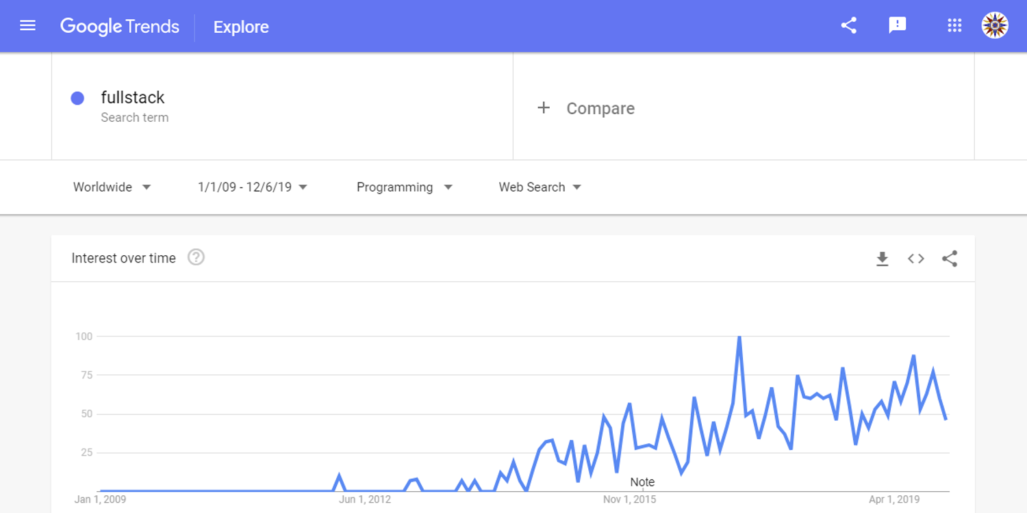 Google Trends 2009–2019 for the term fullstack