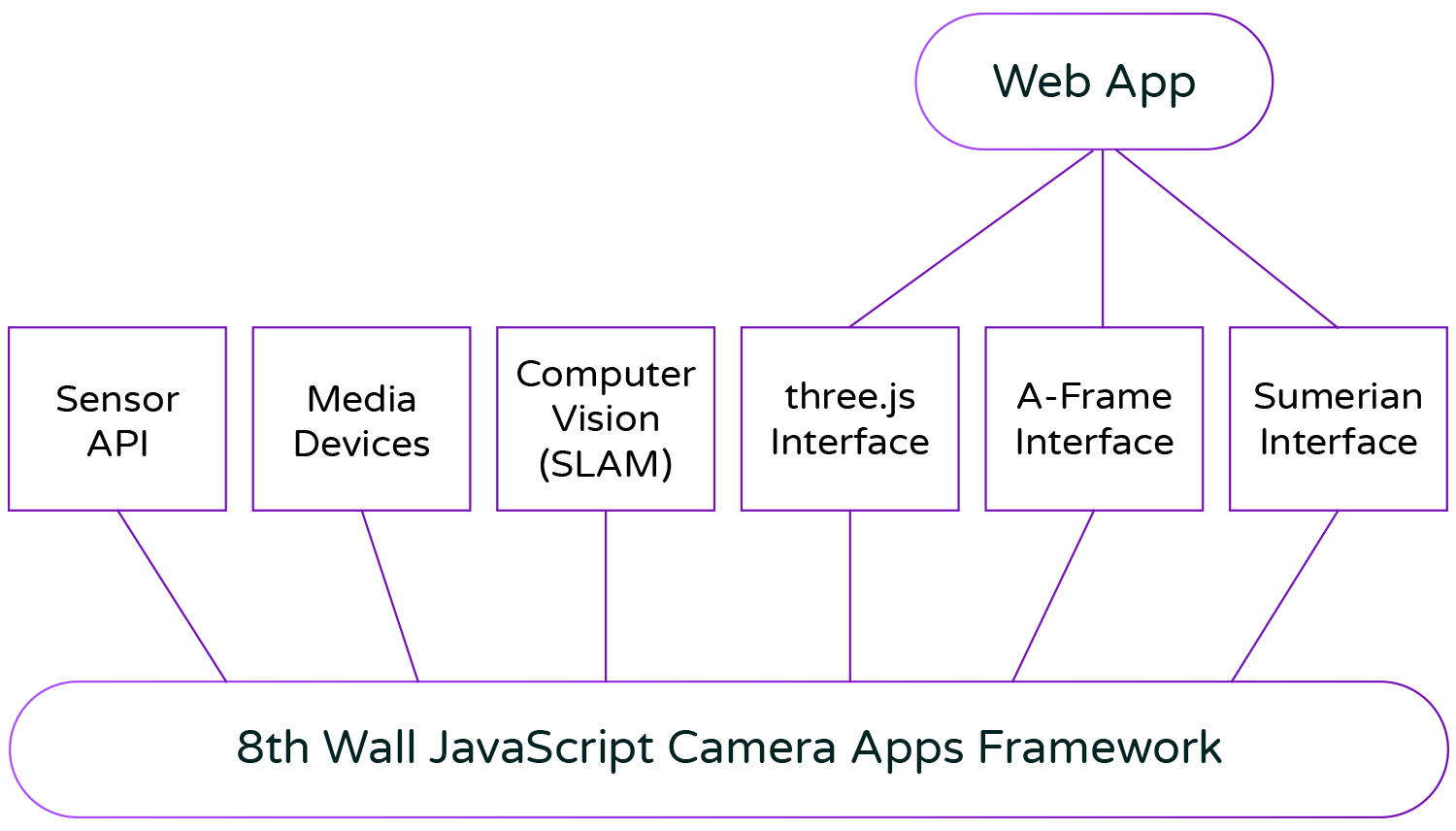 How We Engineered AR for the Mobile Browser with 8th Wall Web