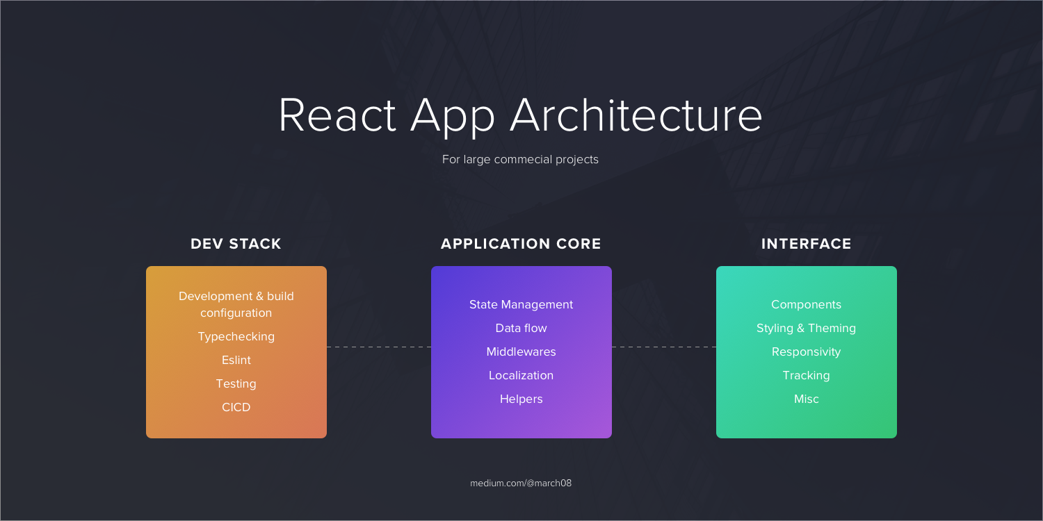 Architecting your React application  The development and