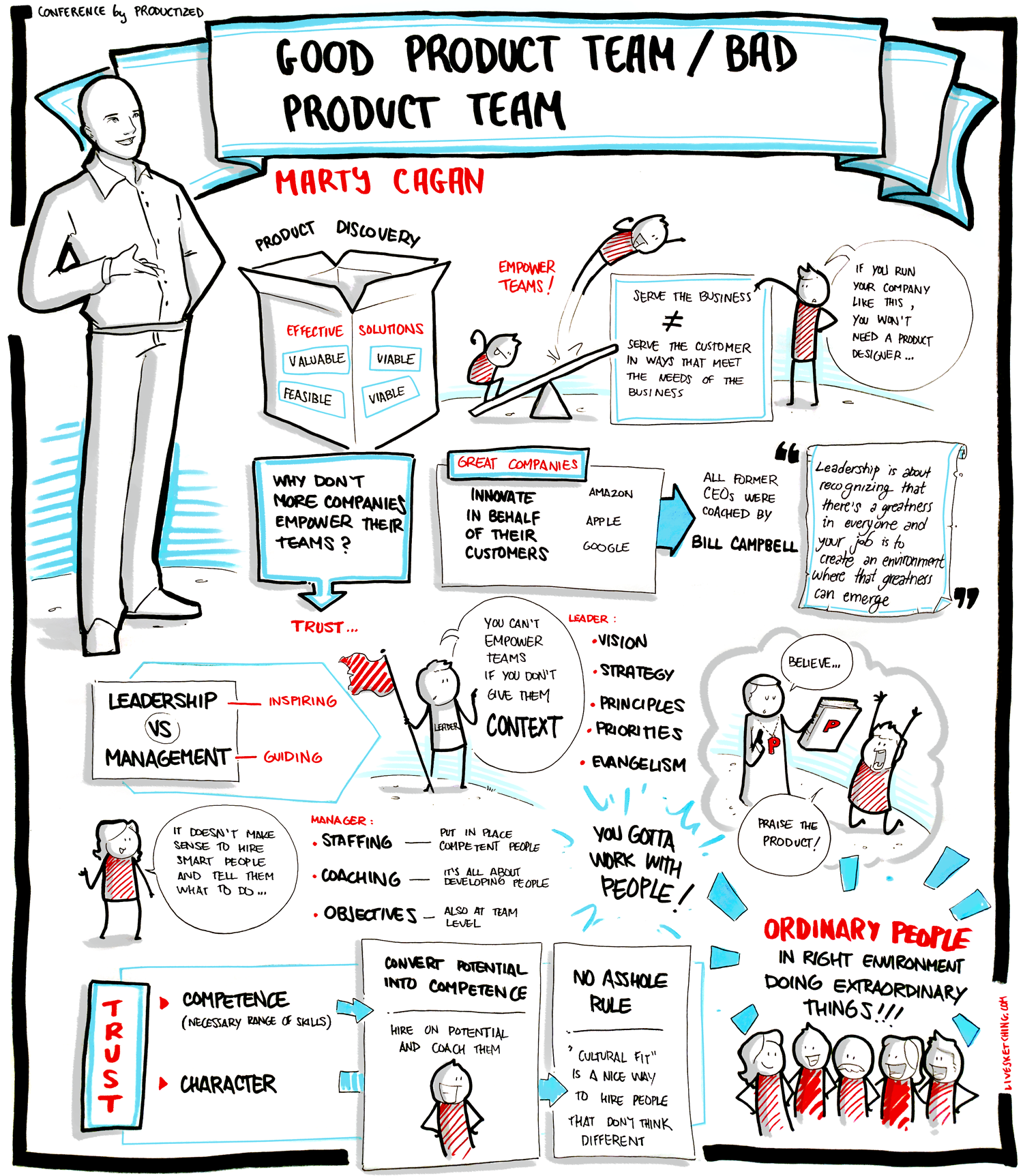 Sketch note of Mart Cagan's 2018 talk at Productized