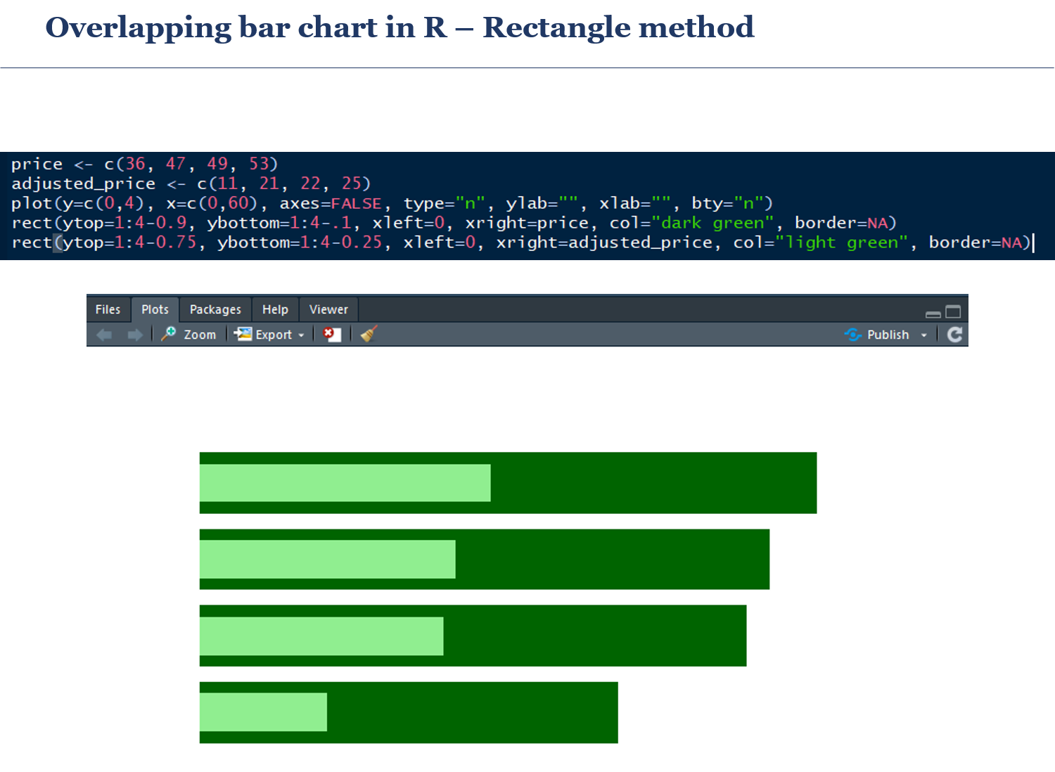 Overlapping Bar Charts In R Sergey Ulitenok Medium
