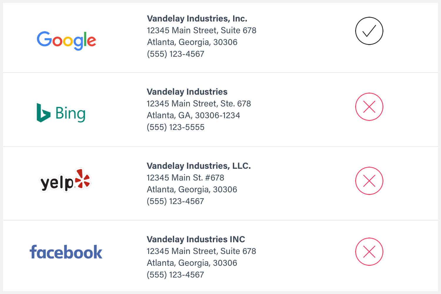 Example of business listings on Google, Bing, Yelp and Facebook.