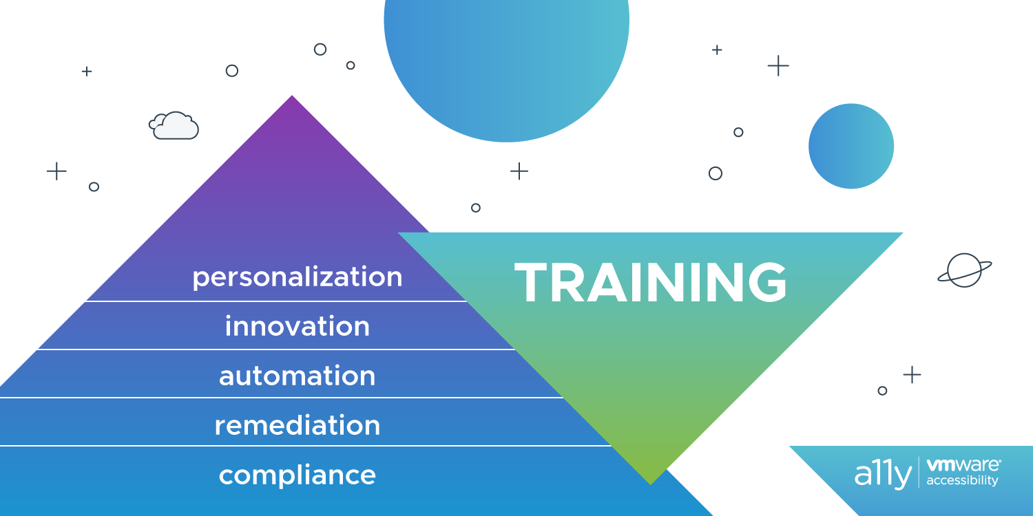 Six phases of VMware a11y. Remediation @ Bottom, Compliance, Automation, Innovation, Personalization with training throughout