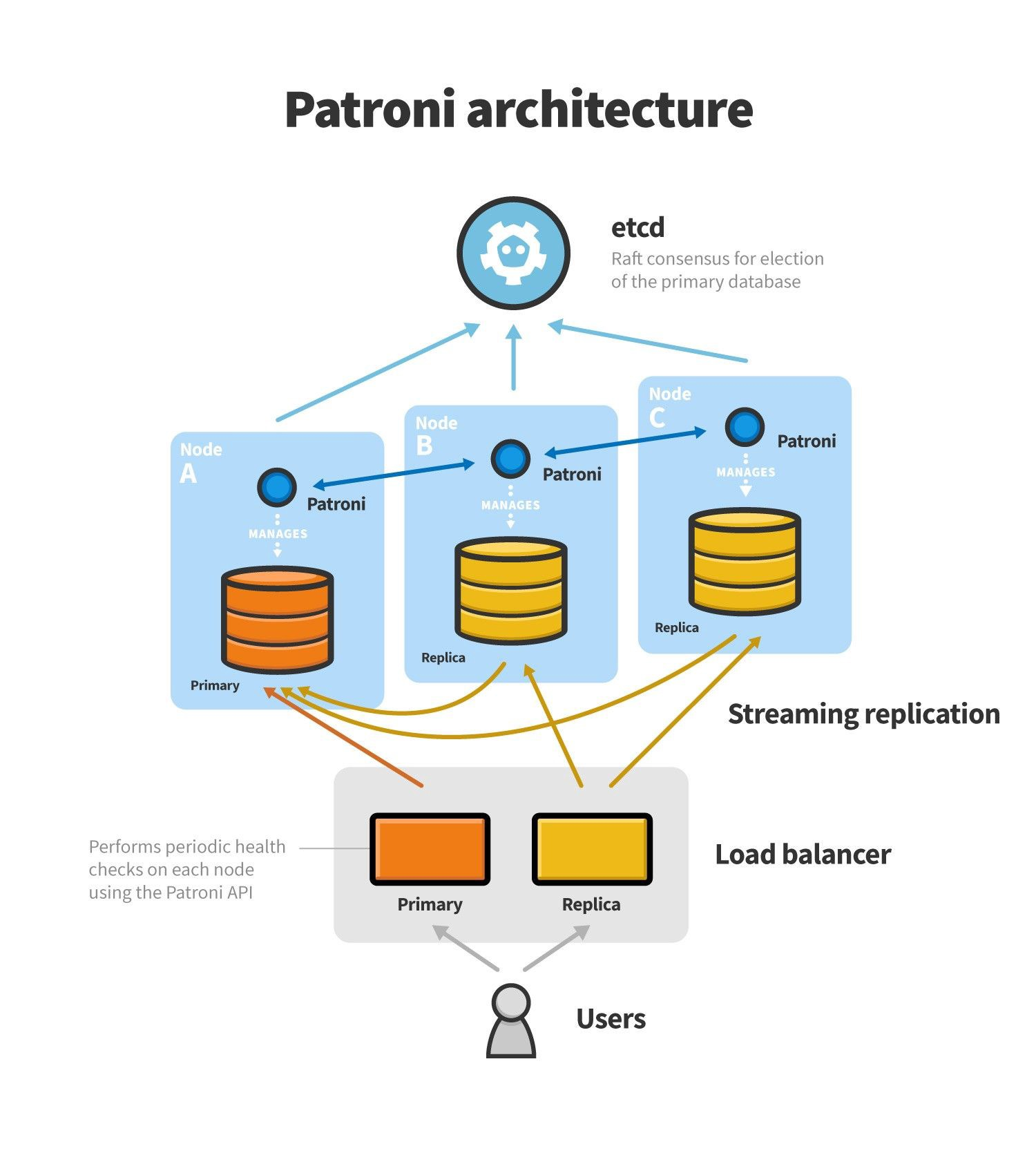 Postgres In Production with Patroni & TimescaleDB— Our