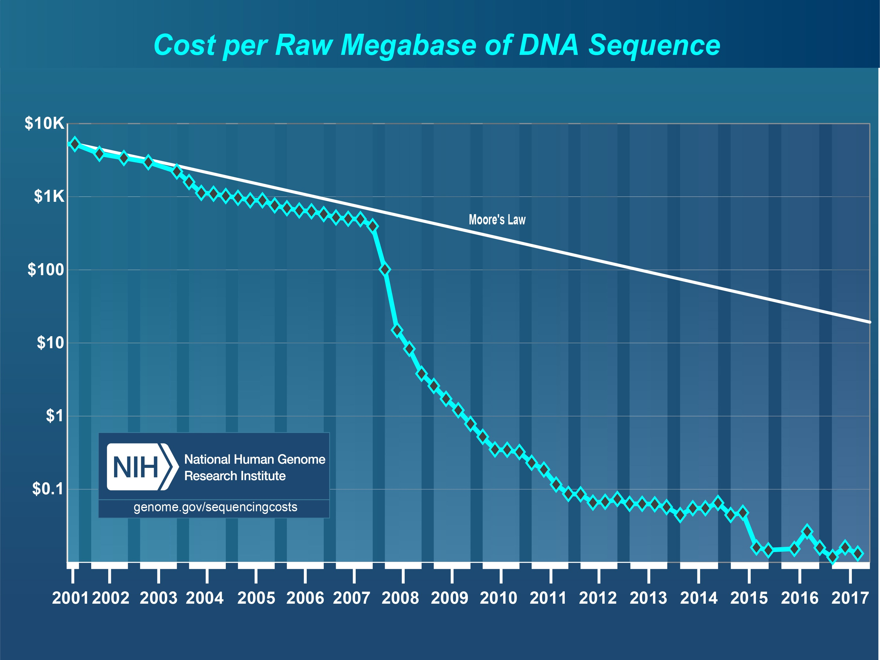 Sequencing costs dropped, but clinical data is still scarce