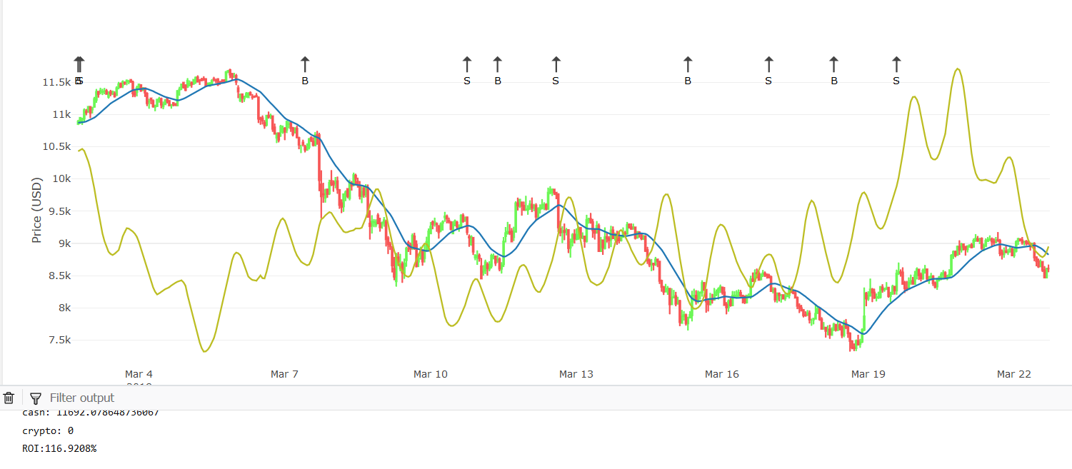 Developing Bitcoin algorithmic trading strategies - The