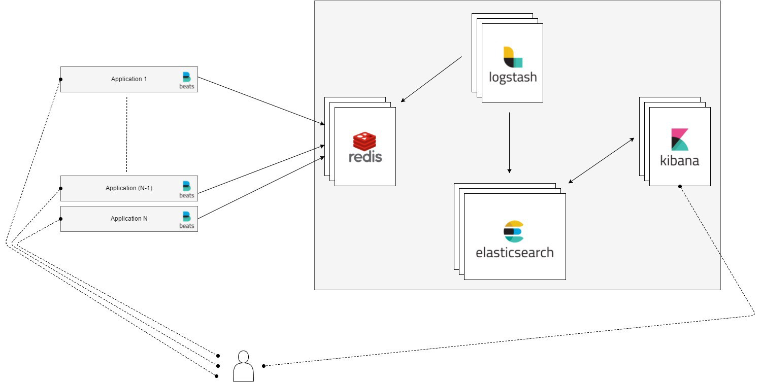 An ELK stack from scratch, with Docker - Erwan Deruelle - Medium