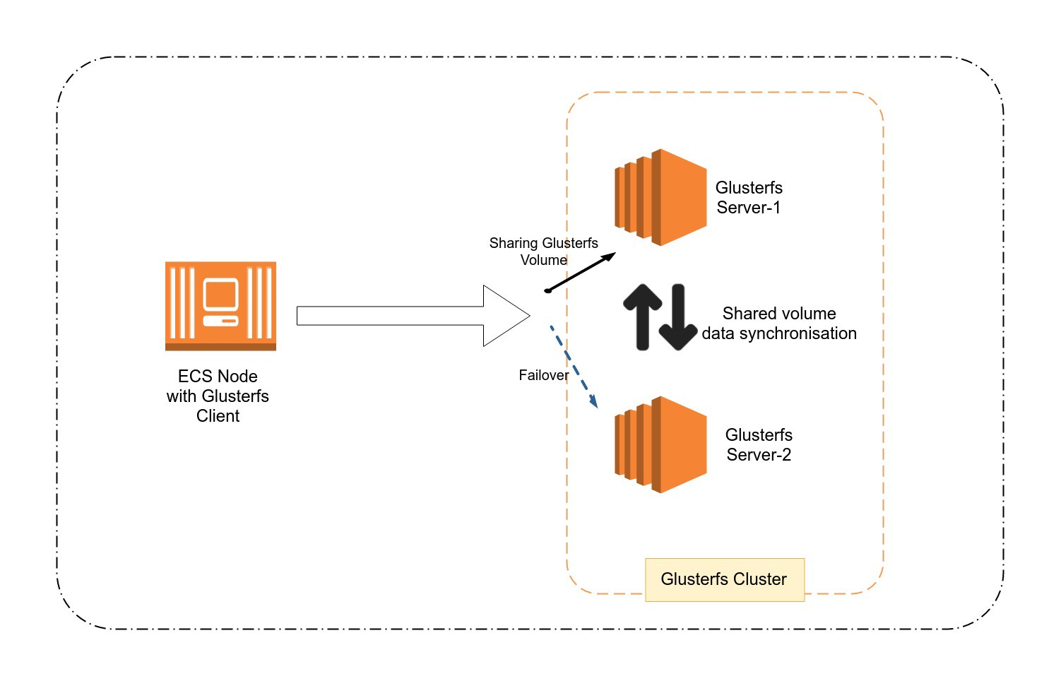 Implementing AWS ECS Services with GlusterFS Shared Storage