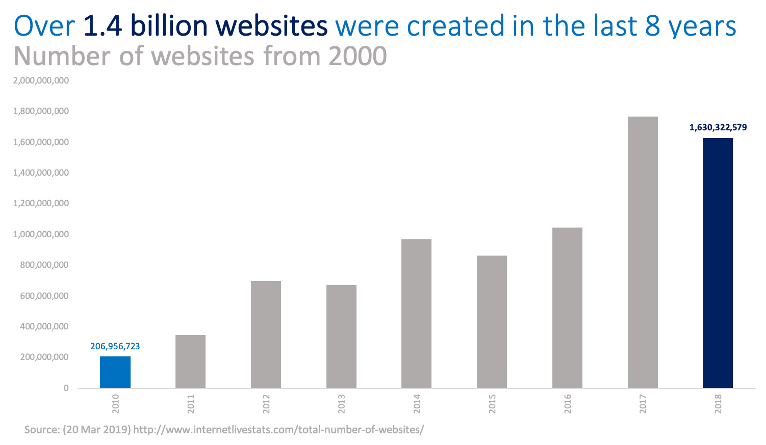 The number of new websites in the last 8 years have skyrocketed