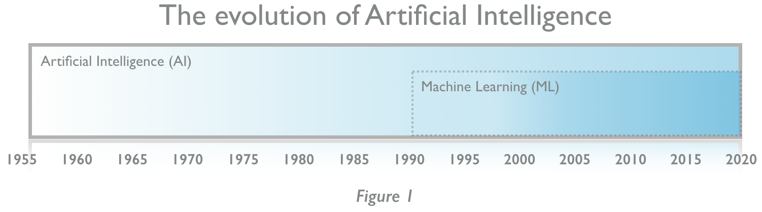 The fourth industrial revolution: a primer on Artificial