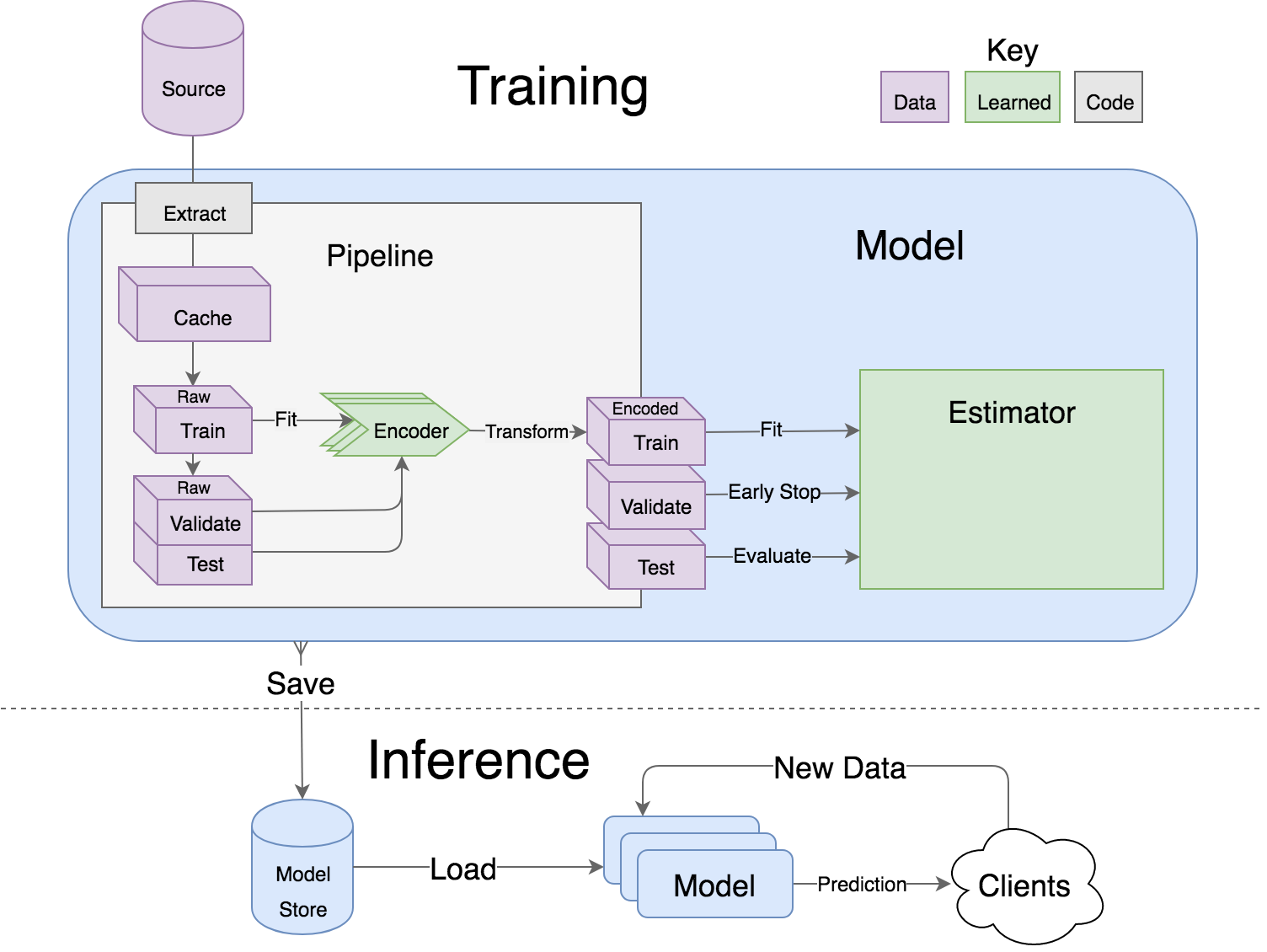 How to build a deep learning model in 15 minutes - tech-at