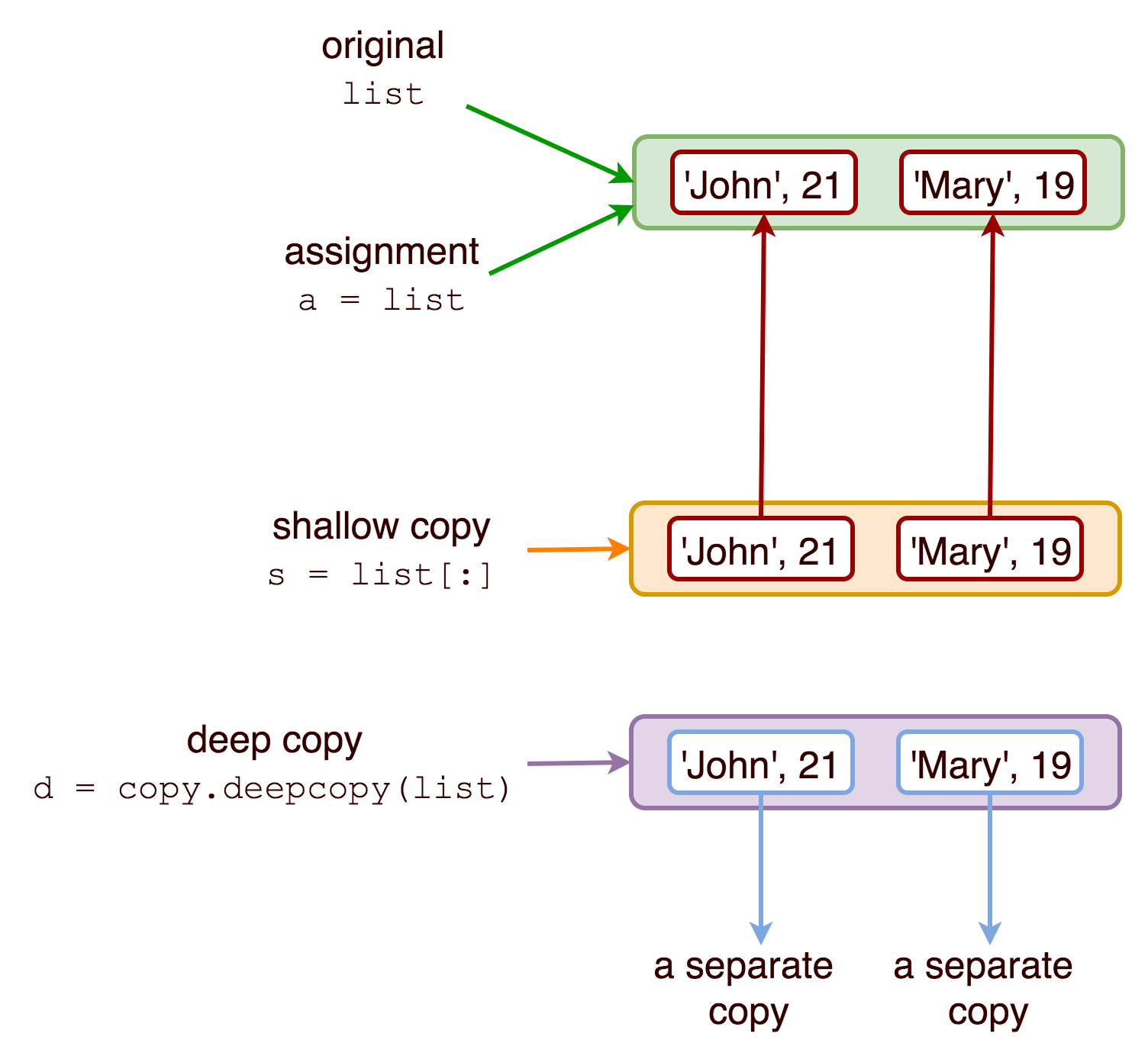 Python: Assignment vs Shallow Copy vs Deep Copy - Thawsitt
