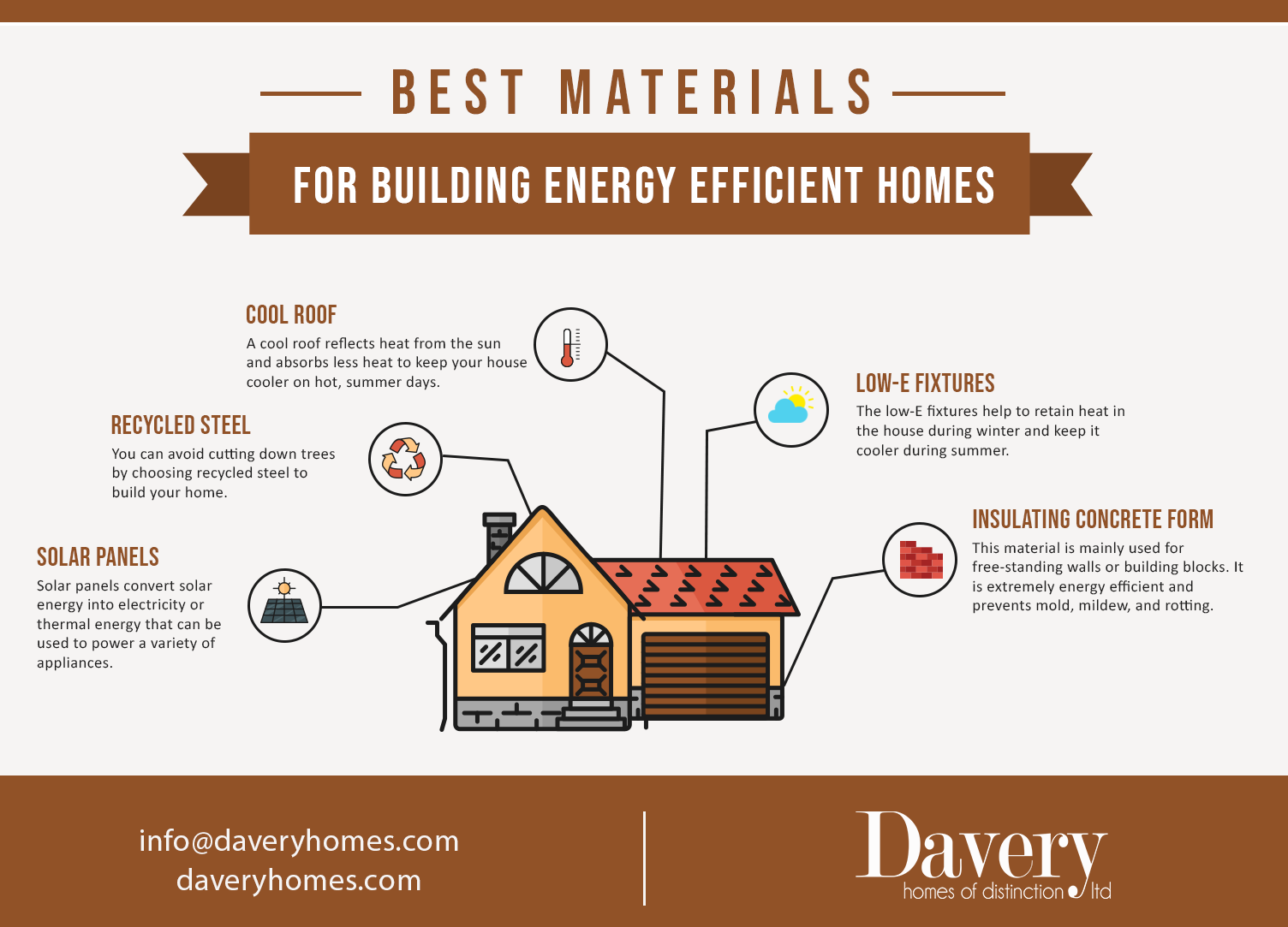 Best Materials For Building Energy Efficient Homes Davery