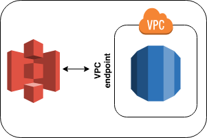 Load data from S3 to RDS across AWS accounts - Shobhita