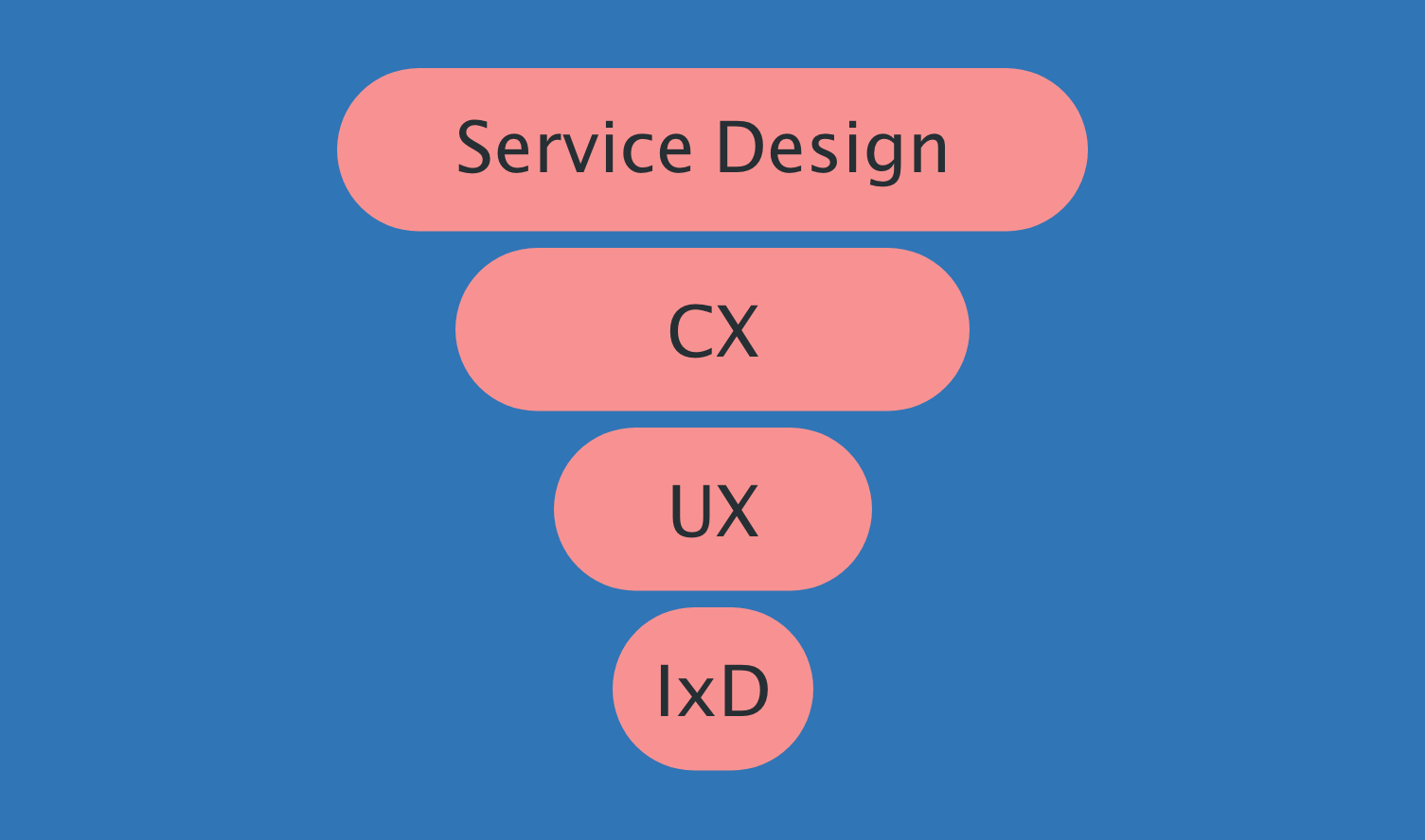 Service Design 101 And How It Differs From Ux Cx And Ixd By Thandi Guilherme Ux Collective
