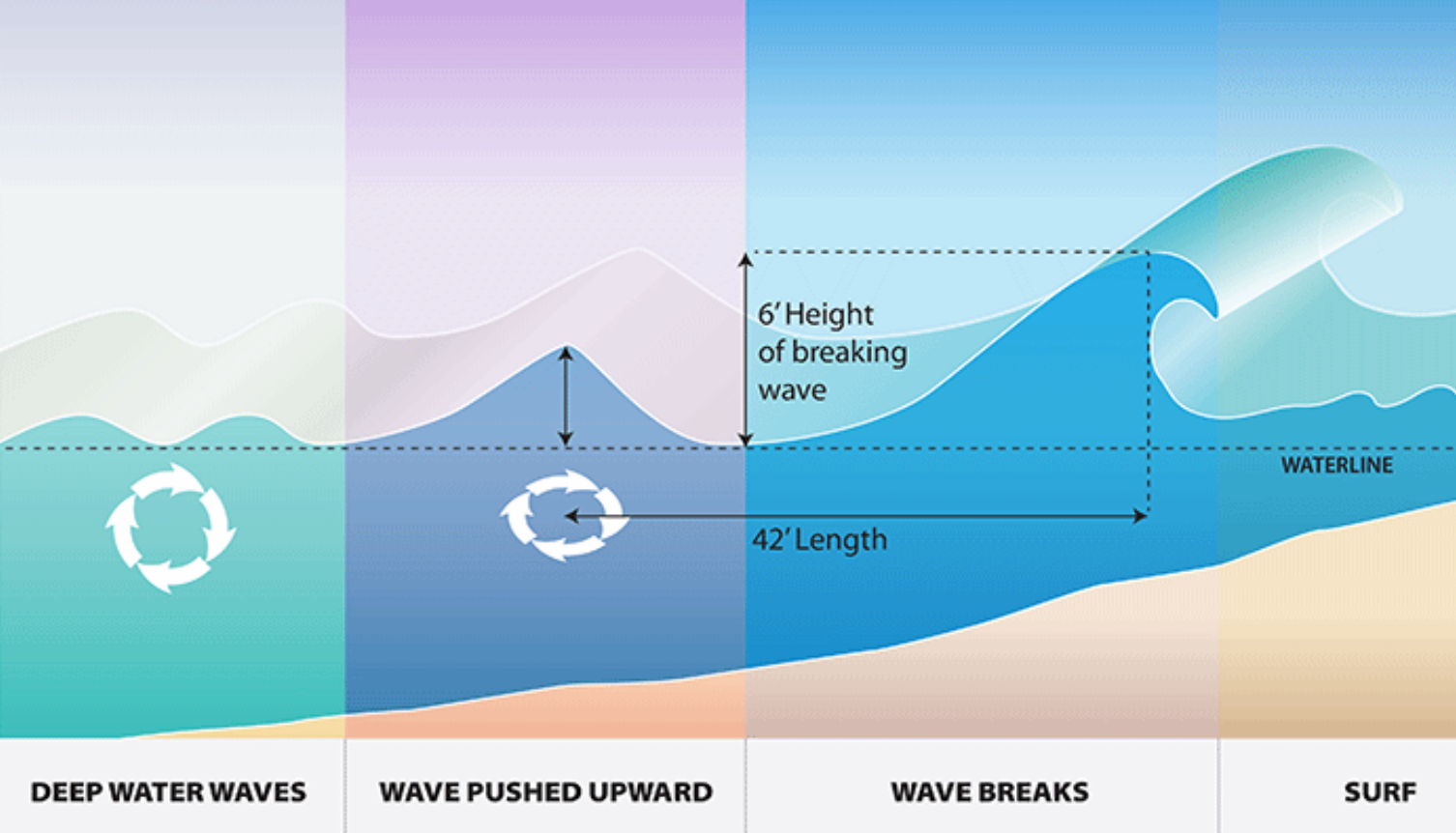 Waves in Nature Through Particle and Fractal Simulations