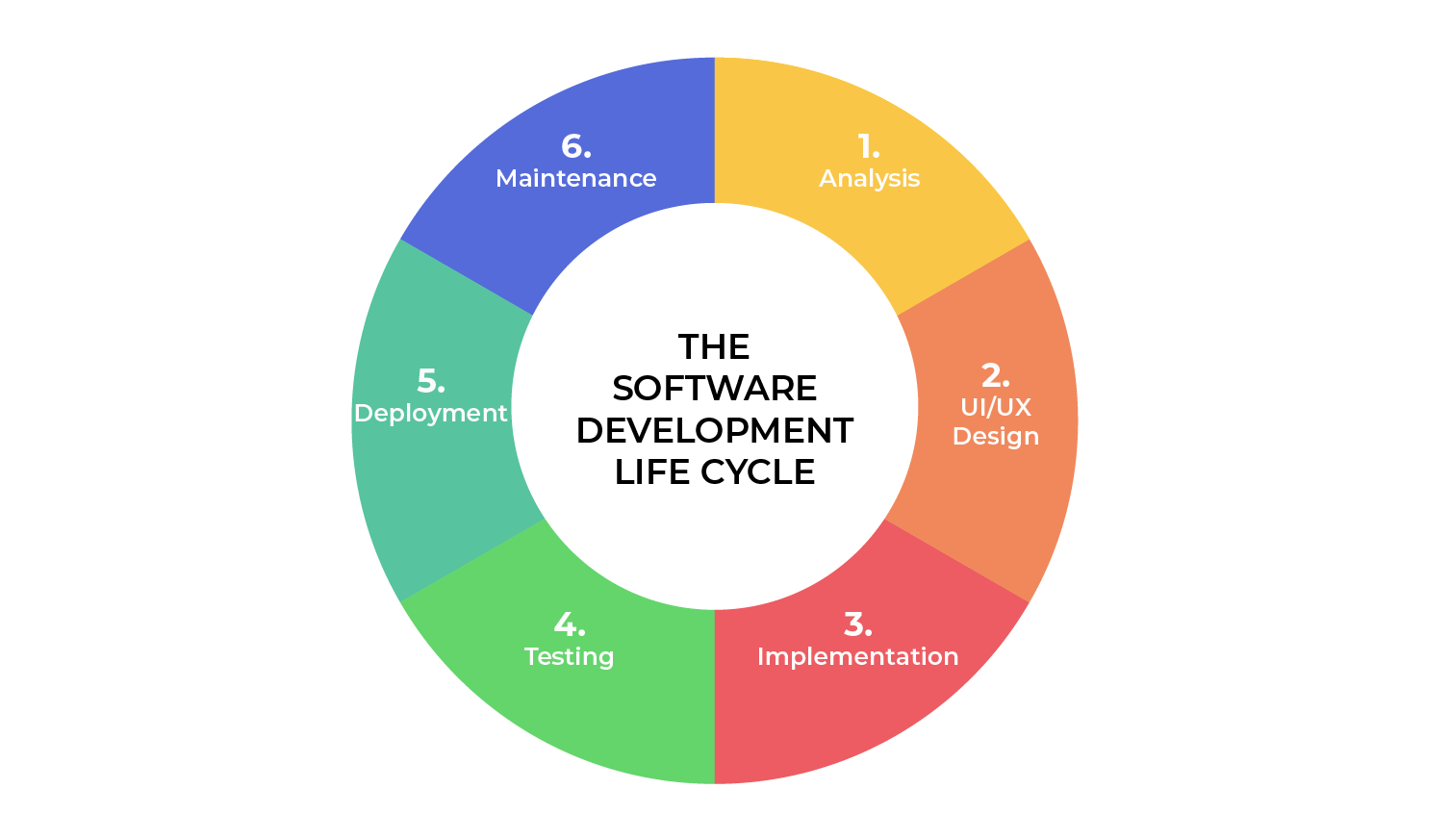 software development life cycle stages SDLC phase