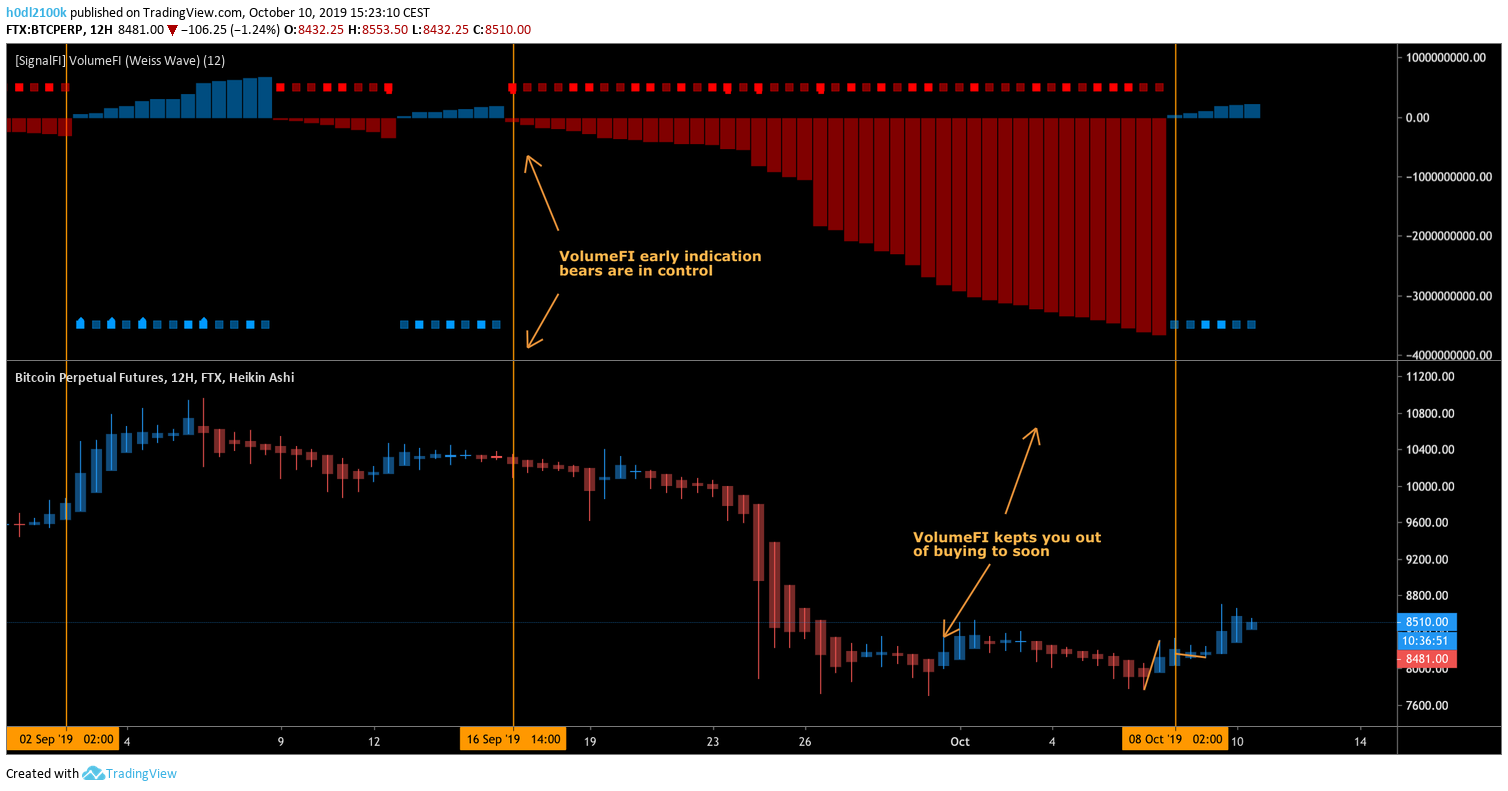 Recent 12H BTC chart, SignalFI VolumeFI indicator signalling bears taking over control.