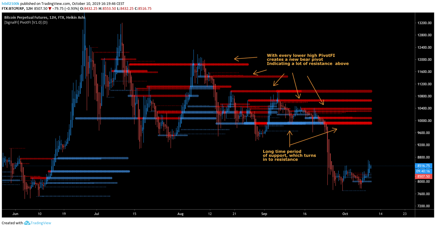 PivotFI indicating dynamic support and resistance areas on Bitcoin chart — SignalFI Tradingview indicators