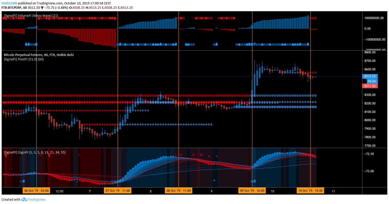 All SignalFi free indicators combined on the 1h BTC chart!