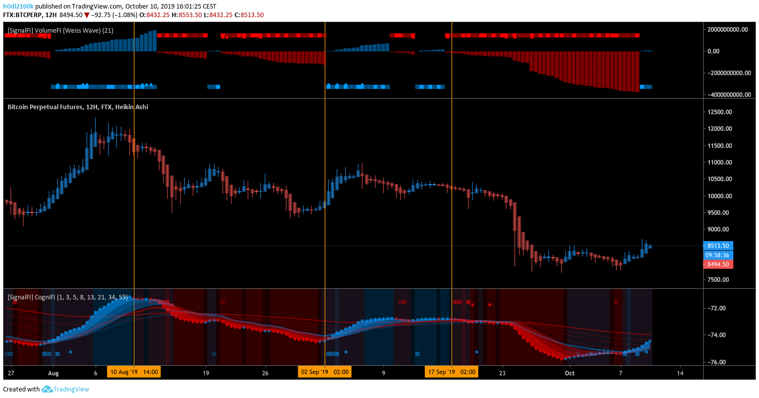 VolumeFI and CogniFI applied on the 12H BTC chart — SignalFI Free TradinvView indicators