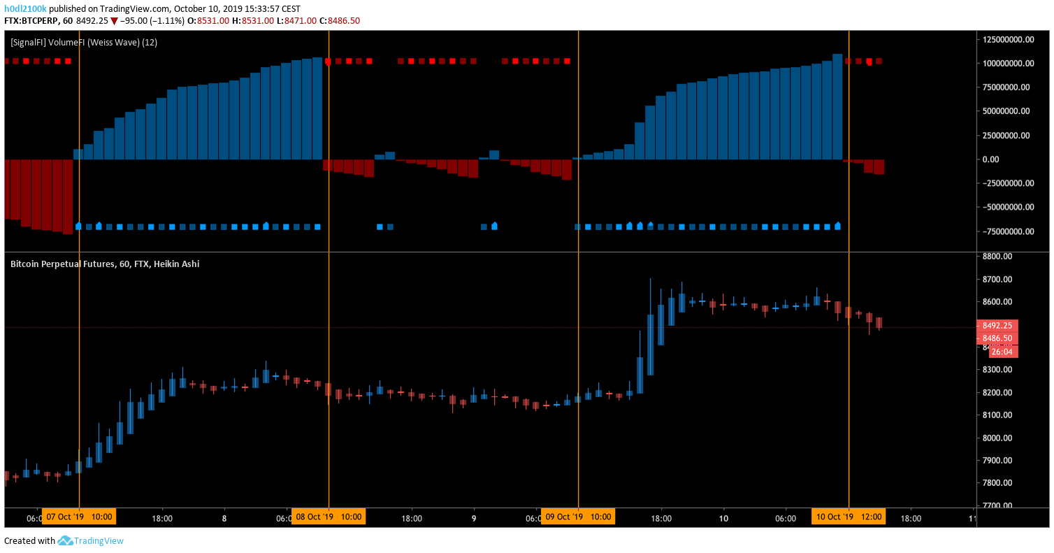 1h BTC chart — SignalFI VolumeFI indicator clearly showing buyers are in control