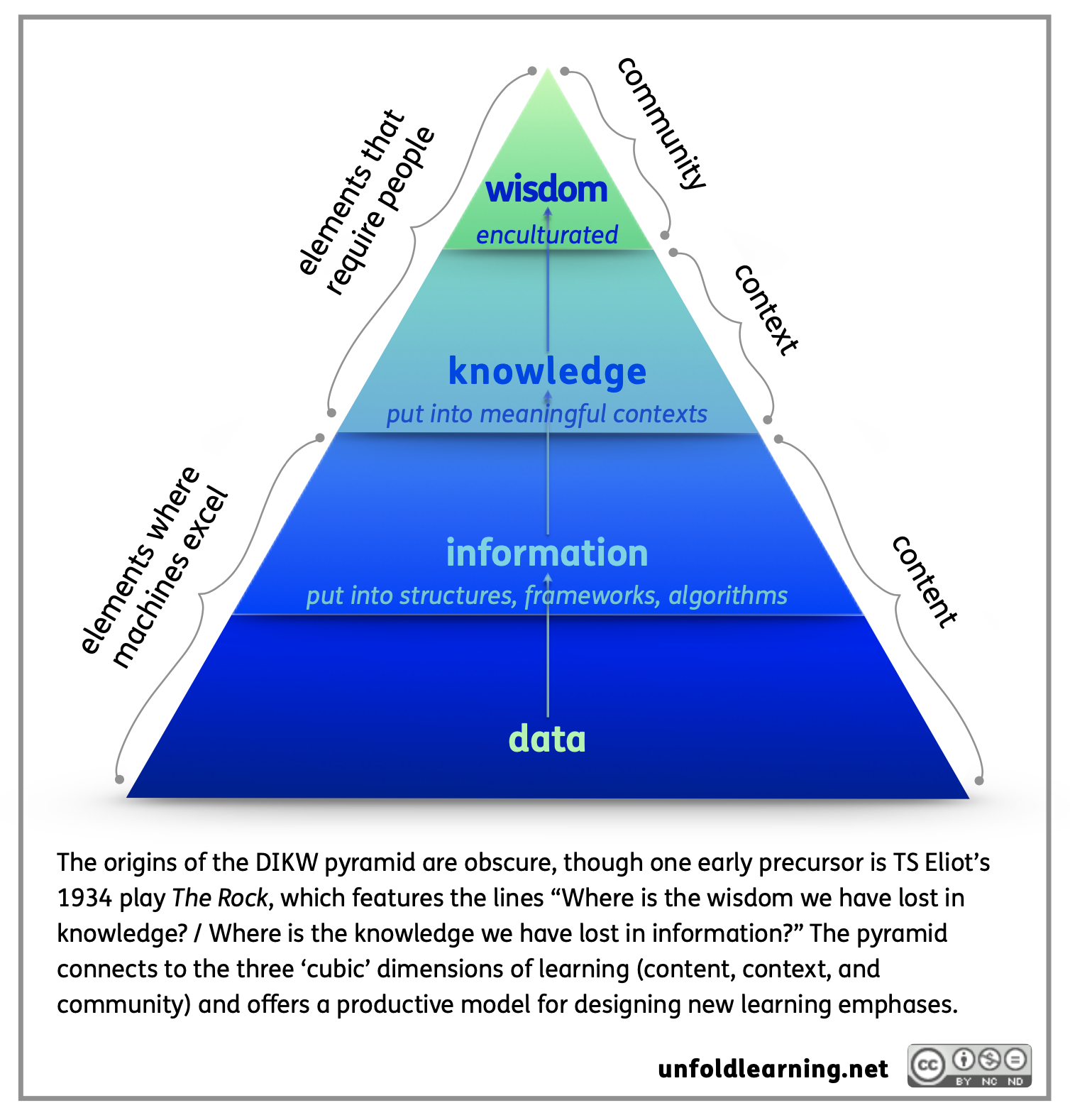 This image shows the DIKW pyramid. At the bottom level is data, followed by information and knowledge. Wisdom is the top.