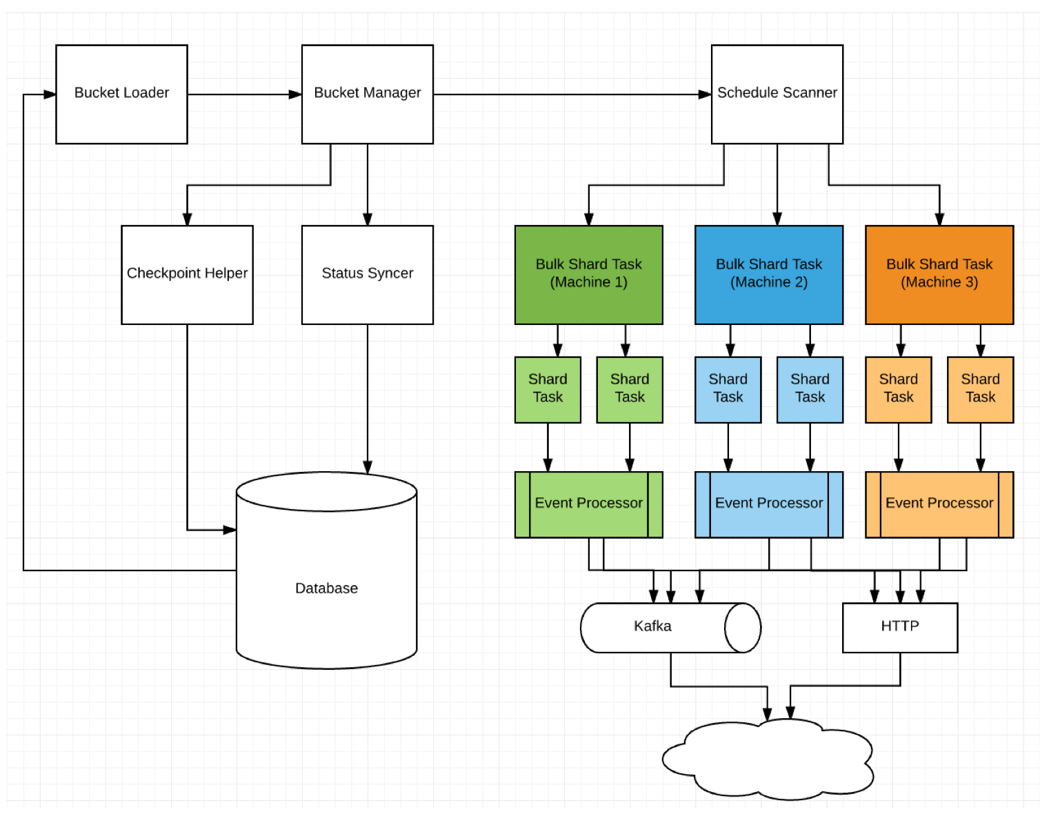 An Approach to Designing a Distributed, Fault-Tolerant