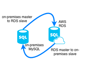MySQL master-master replication with AWS RDS and an on