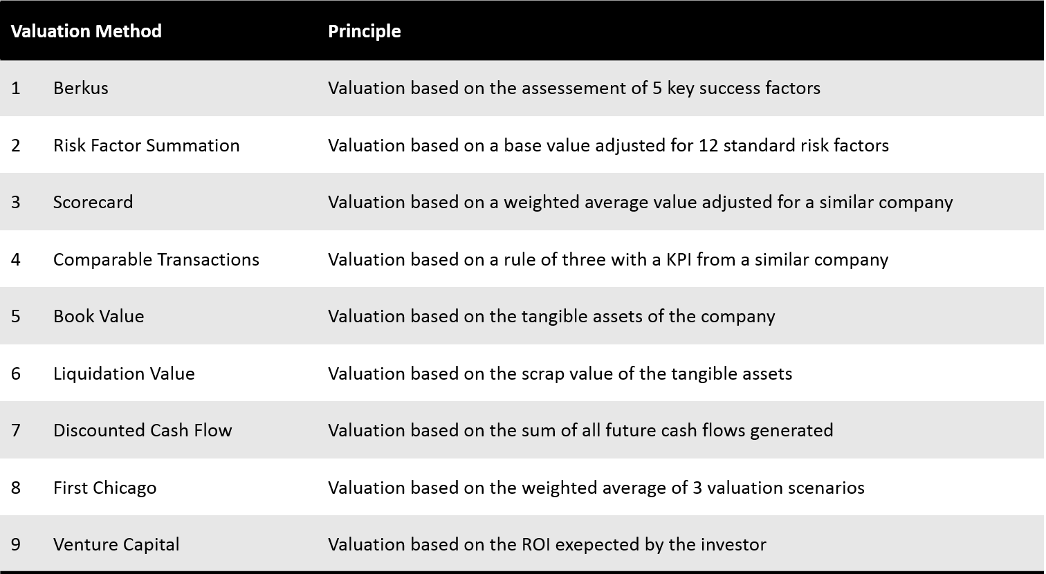 Valuation For Startups — 9 Methods Explained - The PARISOMA