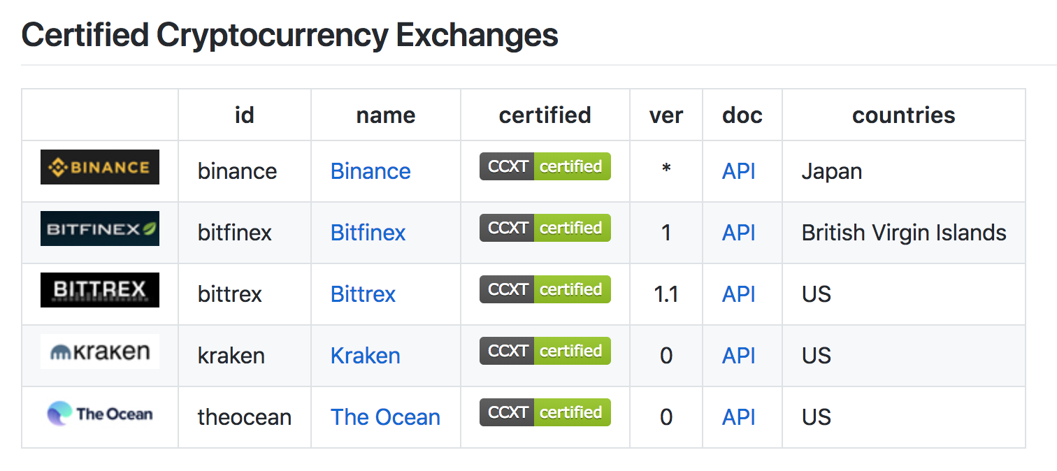 CCXT Support for The Ocean: Seamless API Access for